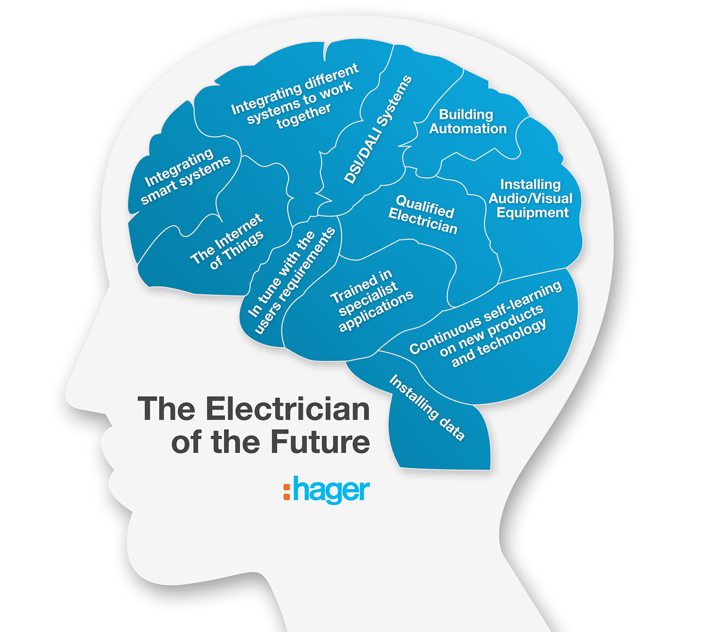 How Long Does It Take To Become An Electrician Uk - change ...